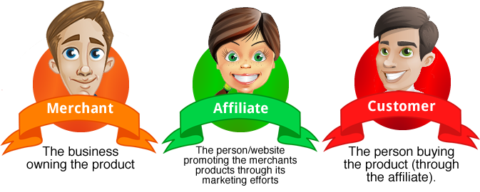 How does affiliate marketing program works