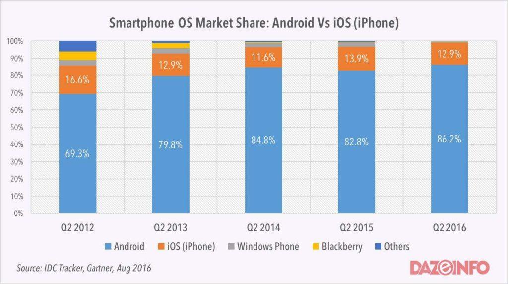 android vs ios comparison report