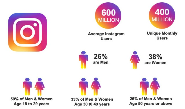 Instagram Demographics report
