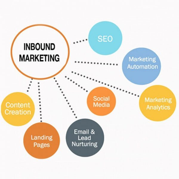 Inbound Marketing For SEO