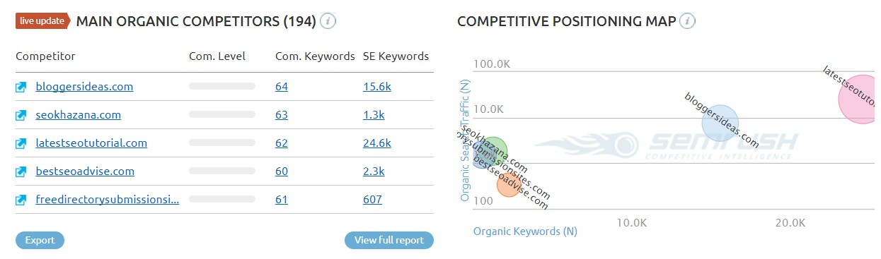 SEMrush competitiors analyses report