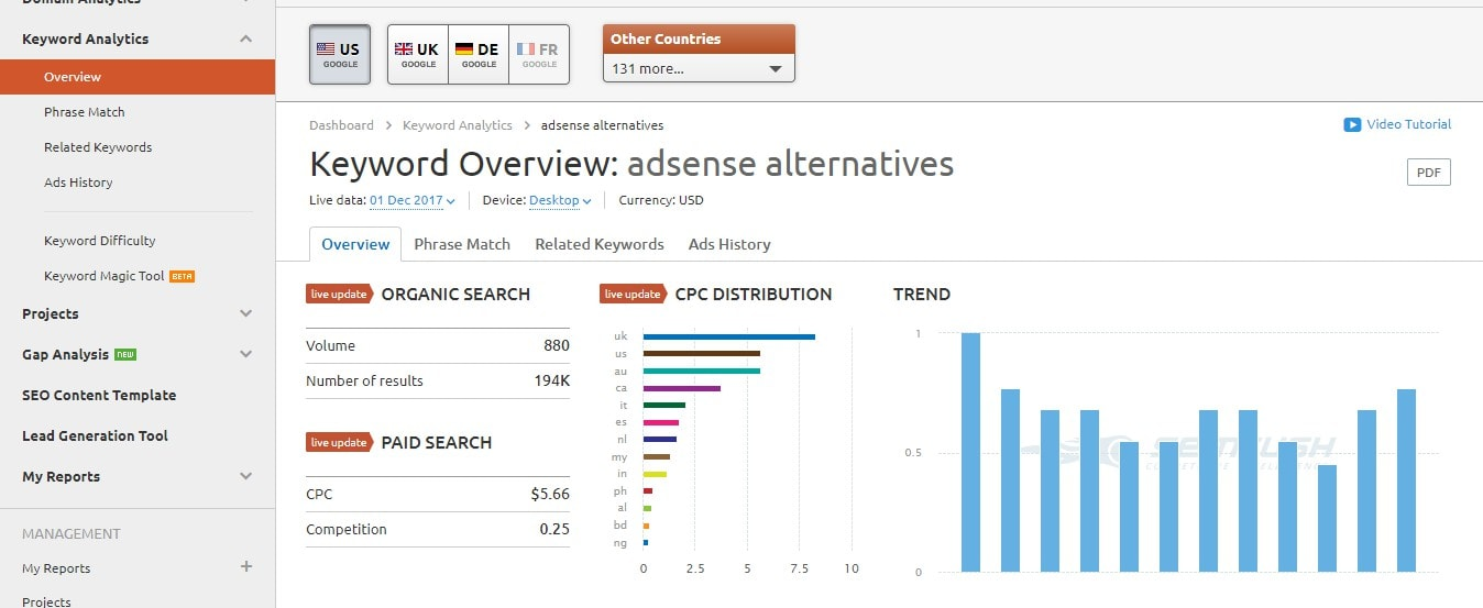 semrush keyword overview