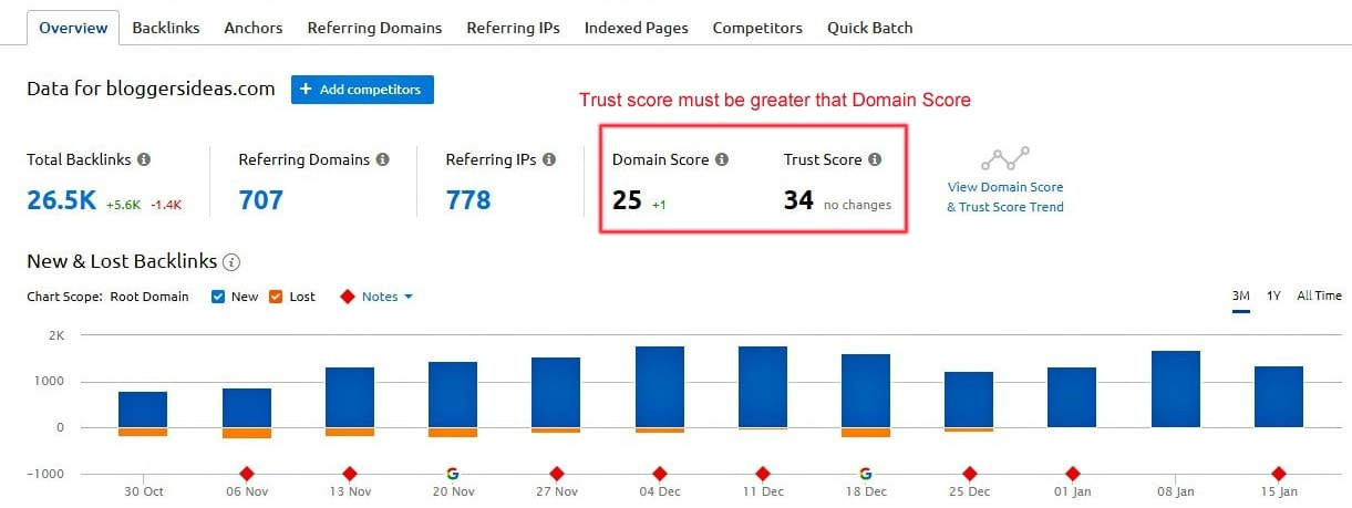 Quality of backlinks