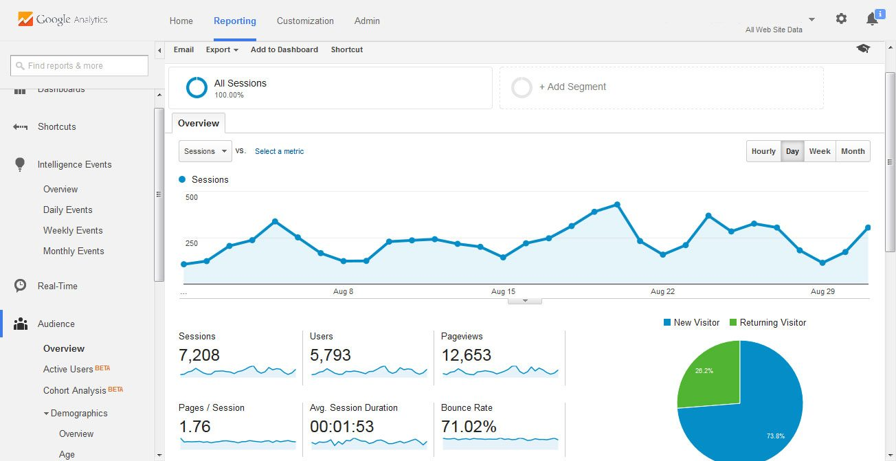 Google Analytics for business