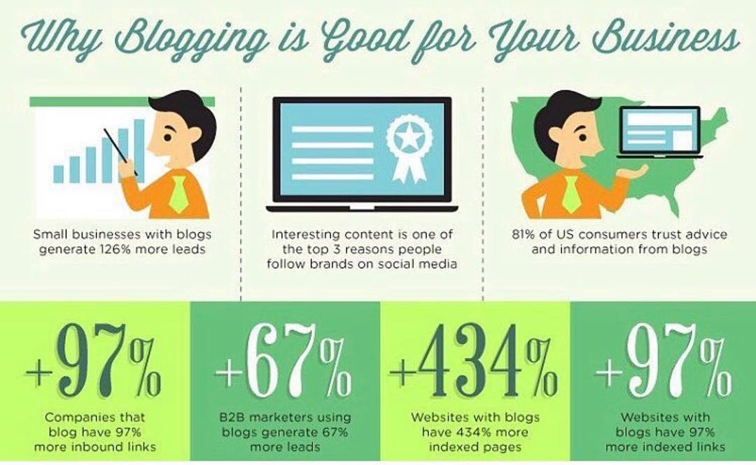 Importance of blogging for business