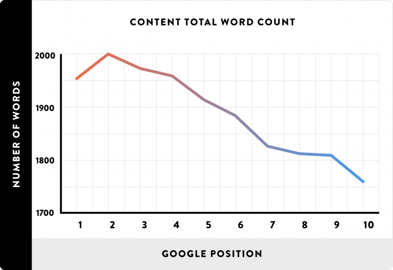 Importance of long content in SEO