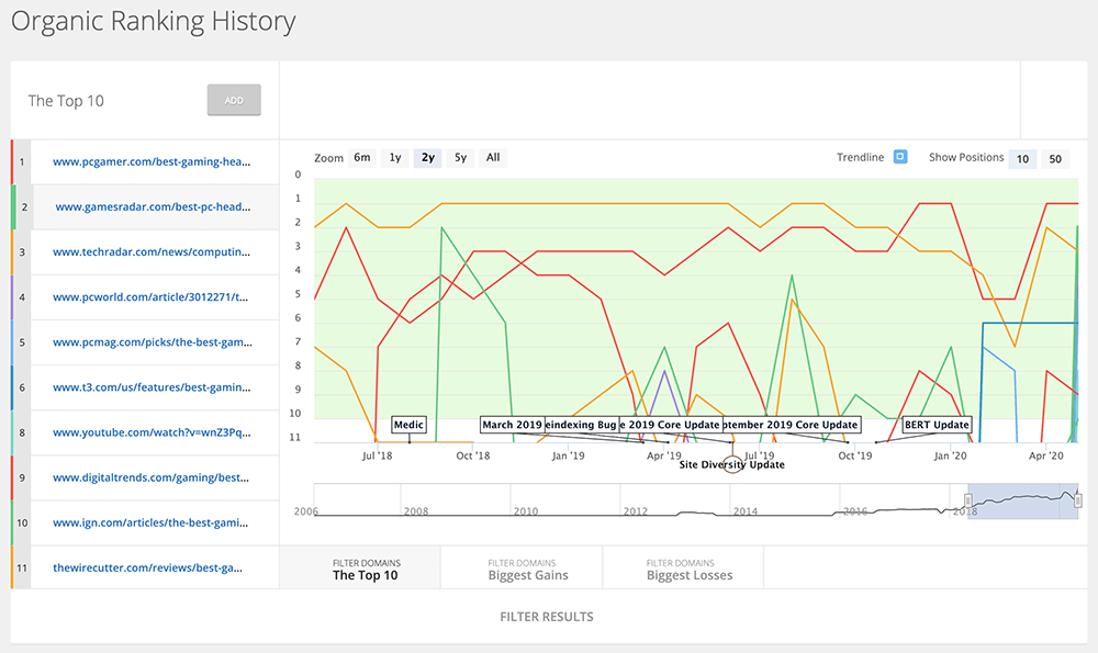organic ranking history