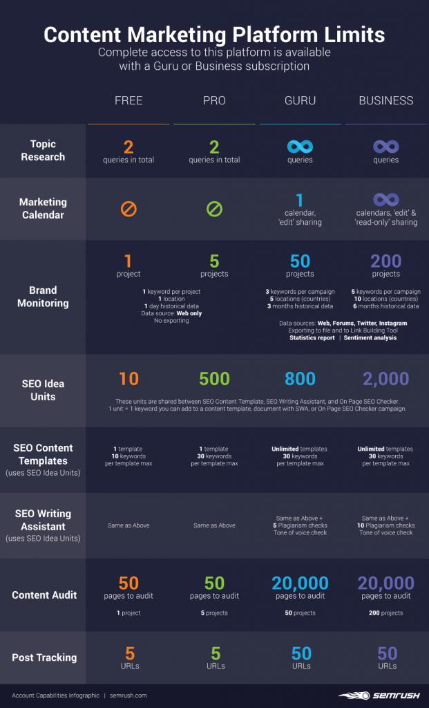Content Marketing Platform Limits