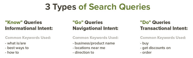 three types of search queries